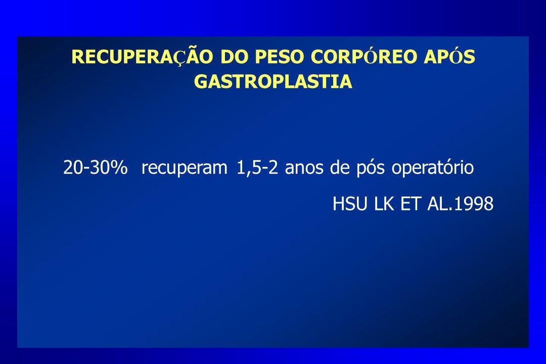RECUPERA Ç ÃO DO PESO CORP Ó REO AP Ó S GASTROPLASTIA 20-30% recuperam 1,5-2 anos de pós operatório HSU LK ET AL.1998