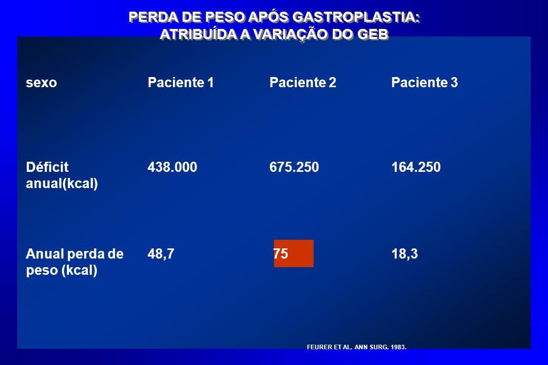PERDA DE PESO APÓS GASTROPLASTIA: ATRIBUÍDA A VARIAÇÃO DO GEB sexoPaciente 1Paciente 2Paciente 3 Déficit anual(kcal) 438.000675.250164.250 Anual perda