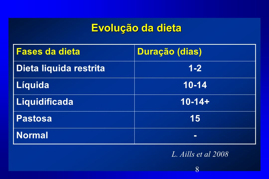 Comparação ingestão de energética 3 e 6 meses PO N=40; GRBGYR Coppini LZ, Bertevello PL, Waitzberg DL, Gama-Rodrigues J:Changes in insulin sensitivity in morbidly obese patients with or without metabolic syndrome after gastric bypass.