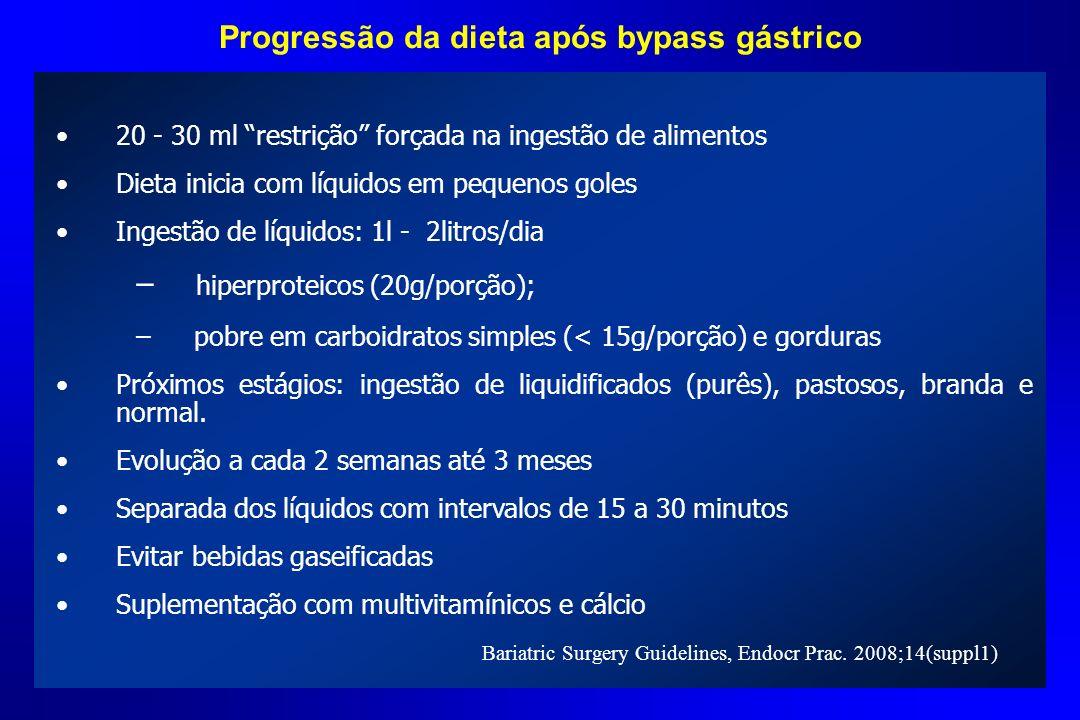 20 - 30 ml restrição forçada na ingestão de alimentos Dieta inicia com líquidos em pequenos goles Ingestão de líquidos: 1l - 2litros/dia – hiperprotei