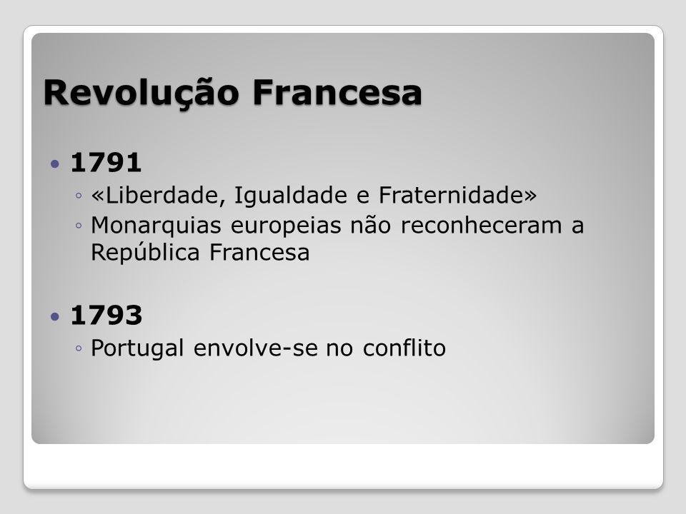 Revolução Francesa 1791 «Liberdade, Igualdade e Fraternidade» Monarquias europeias não reconheceram a República Francesa 1793 Portugal envolve-se no c