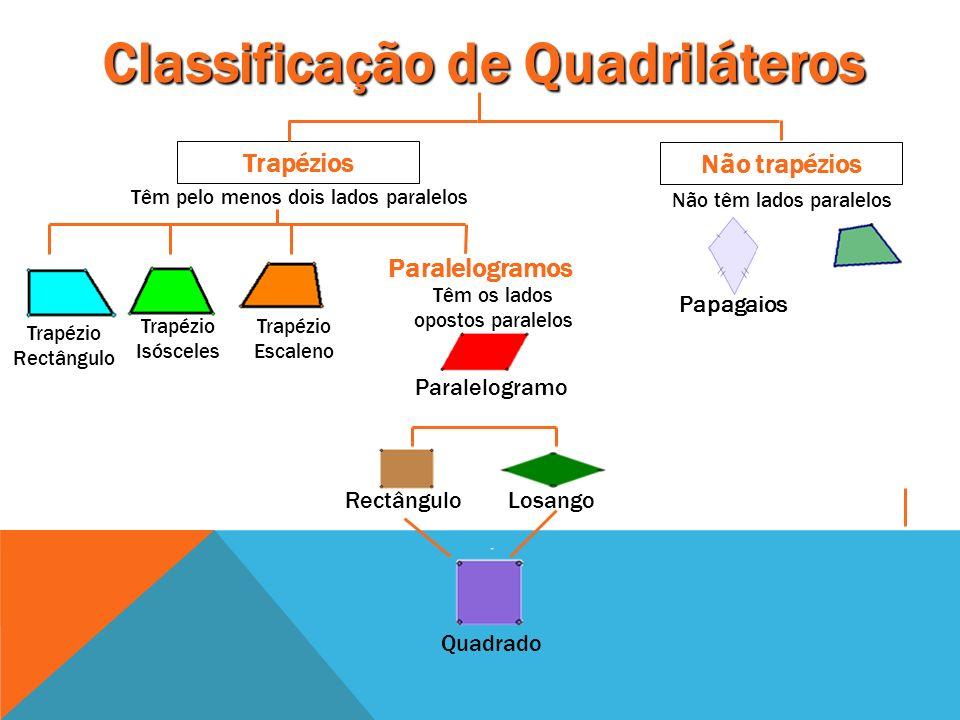 Classificação de Quadriláteros Não trapézios Trapézios Não têm lados paralelos Têm pelo menos dois lados paralelos Paralelogramos Têm os lados opostos