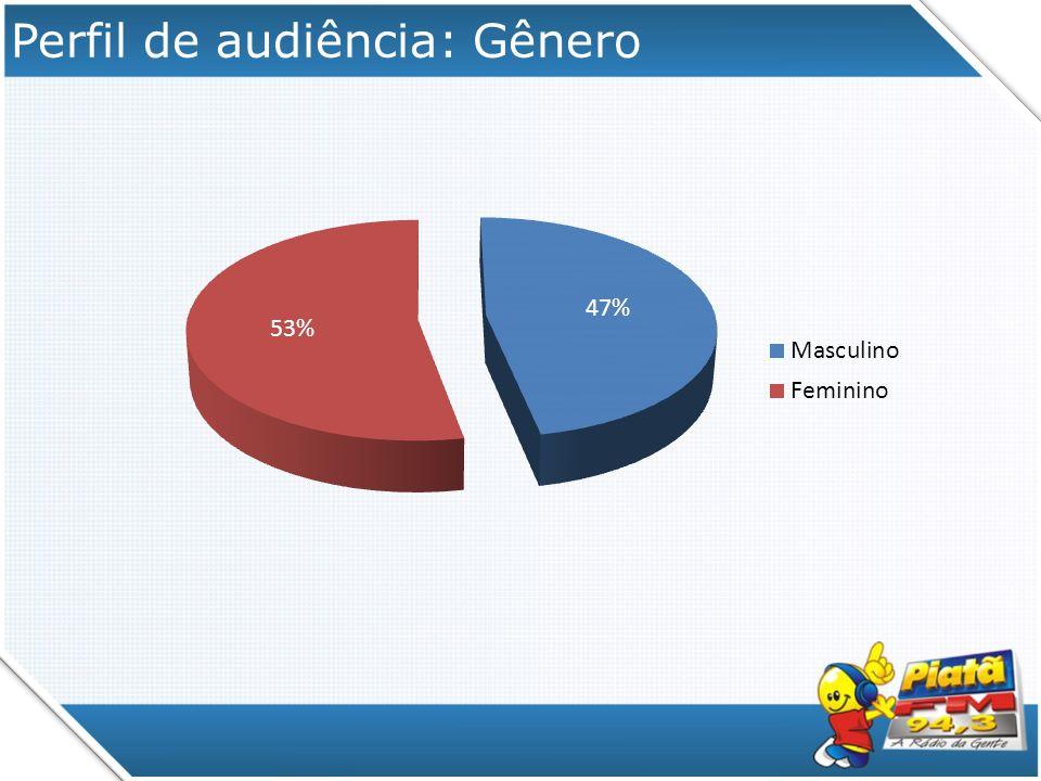 Perfil de audiência: Faixa Etária
