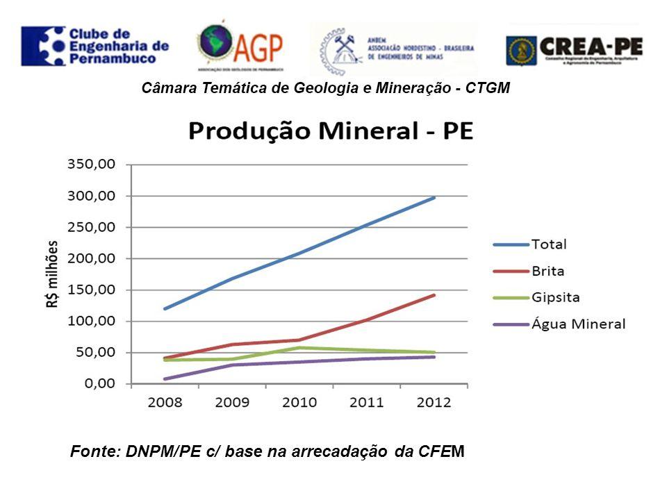 . Fonte: DNPM/PE c/ base na arrecadação da CFEM