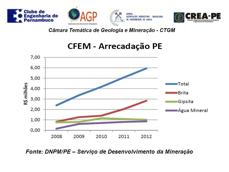 Produção – Valor da produção 2012 – R$ 297 milhões – Brita, gipsita e água mineral representam 80 % do valor da produção.