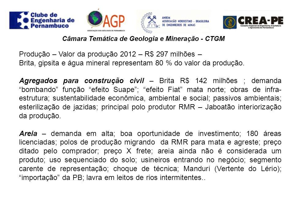 . Produção – Valor da produção 2012 – R$ 297 milhões – Brita, gipsita e água mineral representam 80 % do valor da produção. Agregados para construção