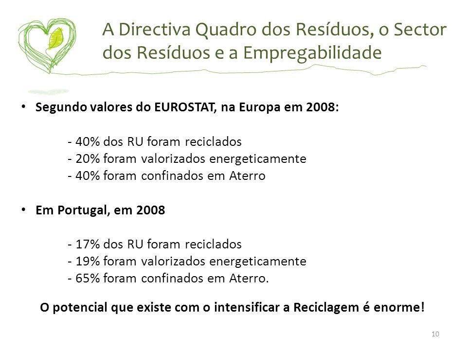 A Directiva Quadro dos Resíduos, o Sector dos Resíduos e a Empregabilidade Segundo valores do EUROSTAT, na Europa em 2008: - 40% dos RU foram reciclad