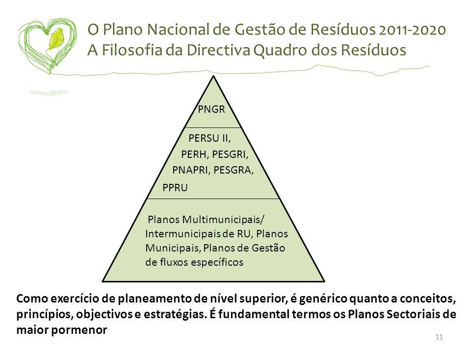 O Plano Nacional de Gestão de Resíduos 2011-2020 A Filosofia da Directiva Quadro dos Resíduos PNGR PERSU II, PERH, PESGRI, PNAPRI, PESGRA, PPRU Planos