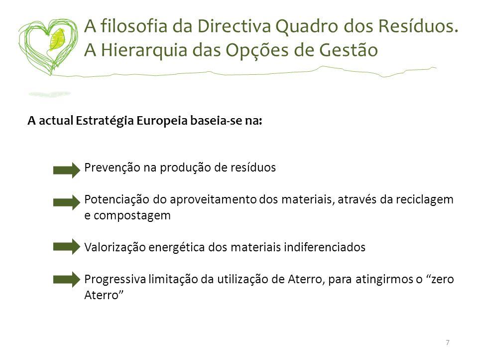 A filosofia da Directiva Quadro dos Resíduos. A Hierarquia das Opções de Gestão A actual Estratégia Europeia baseia-se na: Prevenção na produção de re