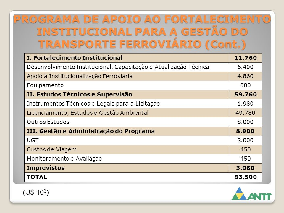 PROGRAMA DE APOIO AO FORTALECIMENTO INSTITUCIONAL PARA A GESTÃO DO TRANSPORTE FERROVIÁRIO (Cont.) I. Fortalecimento Institucional11.760 Desenvolviment