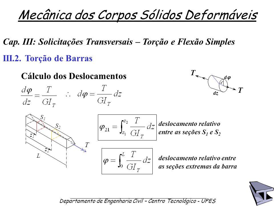 Mecânica dos Corpos Sólidos Deformáveis Departamento de Engenharia Civil – Centro Tecnológico - UFES z1z1 Cap. III: Solicitações Transversais – Torção