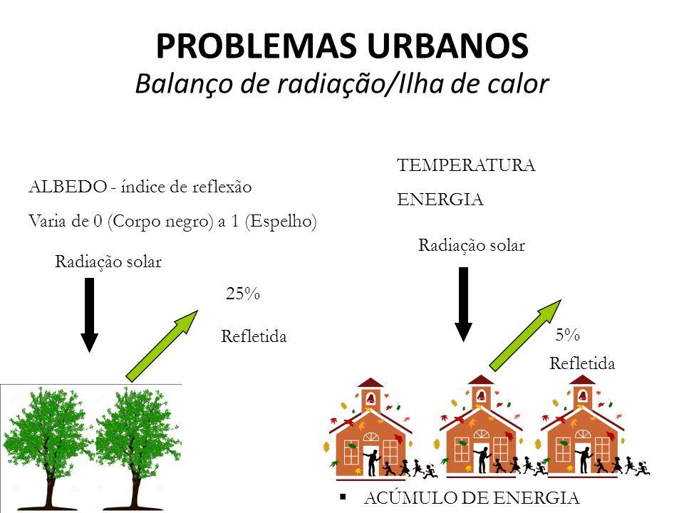 ACÚMULO DE ENERGIA ALBEDO - índice de reflexão Varia de 0 (Corpo negro) a 1 (Espelho) Refletida Radiação solar Refletida 25% 5% TEMPERATURA ENERGIA PROBLEMAS URBANOS Balanço de radiação/Ilha de calor
