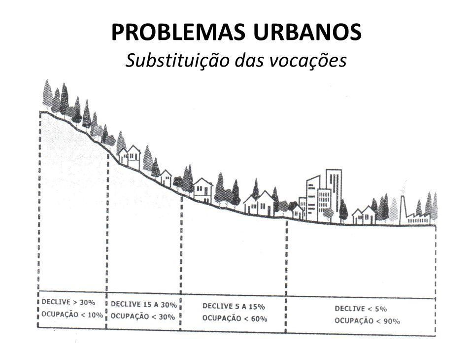 PROBLEMAS URBANOS Substituição das vocações