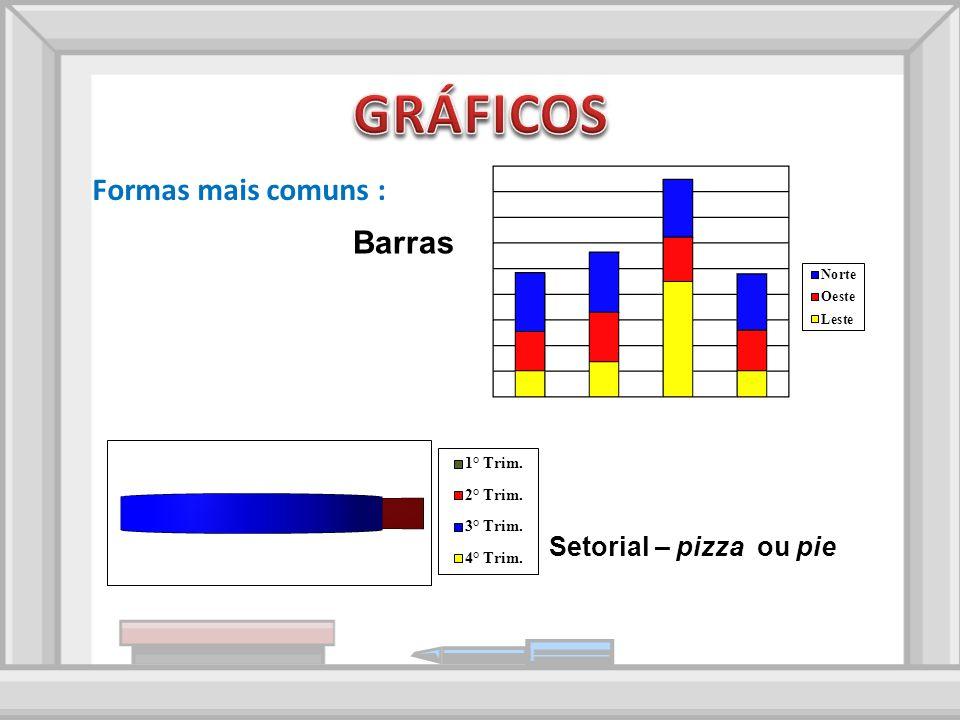 Formas mais comuns : Setorial – pizza ou pie Barras