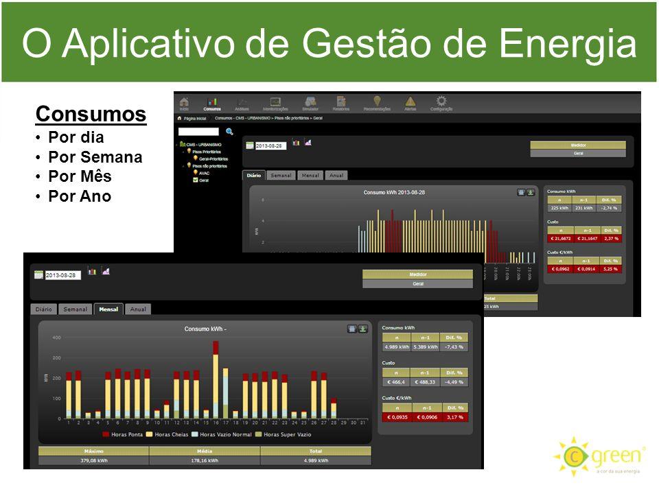 O Aplicativo de Gestão de Energia Consumos Por dia Por Semana Por Mês Por Ano