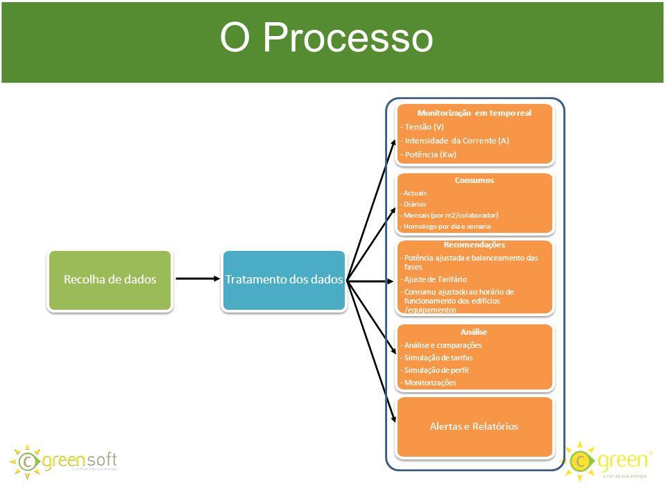 O Processo Recolha de dados Tratamento dos dados Monitorização em tempo real - Tensão (V) - Intensidade da Corrente (A) - Potência (Kw) Monitorização