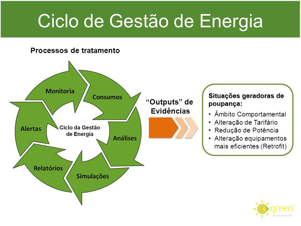 Ciclo de Gestão de Energia Situações geradoras de poupança: Âmbito Comportamental Alteração de Tarifário Redução de Potência Alteração equipamentos ma