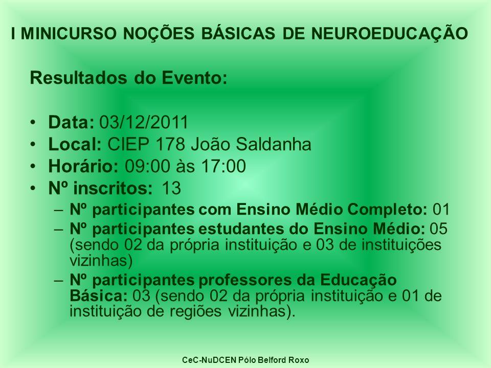 Resultados do Evento: Data: 03/12/2011 Local: CIEP 178 João Saldanha Horário: 09:00 às 17:00 Nº inscritos: 13 –Nº participantes com Ensino Médio Compl