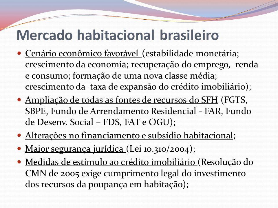 Mercado habitacional brasileiro Cenário econômico favorável (estabilidade monetária; crescimento da economia; recuperação do emprego, renda e consumo;