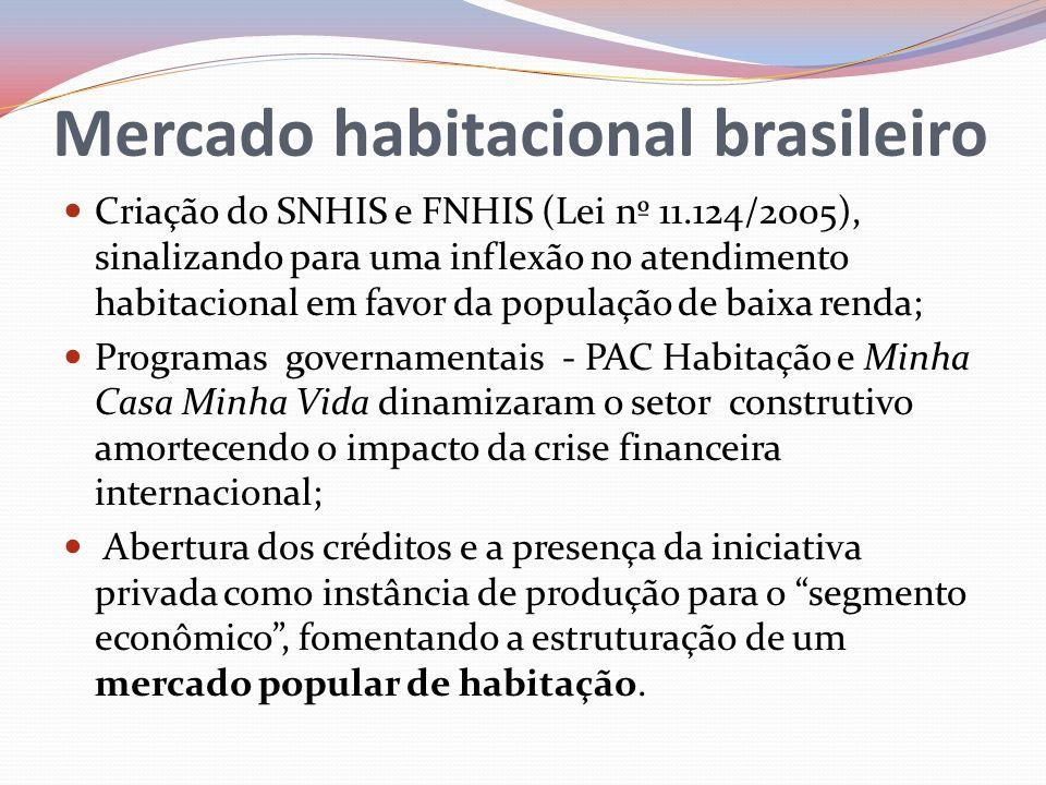 Mercado habitacional brasileiro Criação do SNHIS e FNHIS (Lei nº 11.124/2005), sinalizando para uma inflexão no atendimento habitacional em favor da p