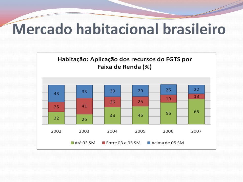 Ao completar um (01) ano do MCMV o cenário do mercado imobiliário brasileiro é de muita euforia.