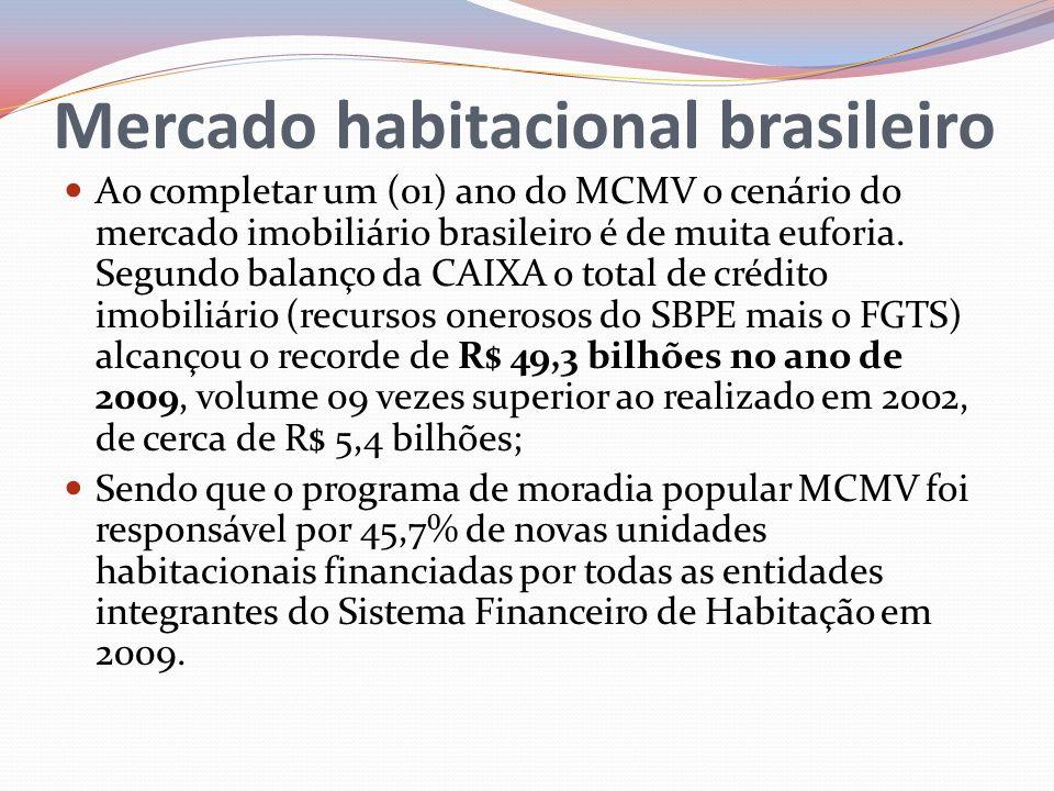 Ao completar um (01) ano do MCMV o cenário do mercado imobiliário brasileiro é de muita euforia. Segundo balanço da CAIXA o total de crédito imobiliár