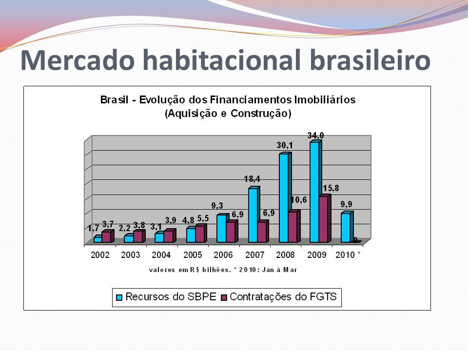 Mercado habitacional em Goiás Em Goiás o lançamento do MCMV no ápice da crise crise financeira internacional, e a manutenção do PAC, foi recebido com muito entusiasmo pelo mercado construtivo; Tanto que ao final de junho de 2010 o Estado de Goiás já detinha a posição de líder nacional nas contratações do MCMV (ranking que considera as metas estipuladas: em Goiás a meta que era de 27.613 unidades até o final de 2010, já tinha sido cumprida em 97,8% em julho/10, com 27 mil unidades contratadas);