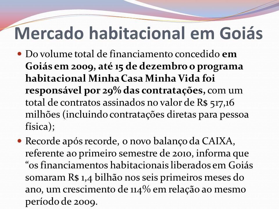 Mercado habitacional em Goiás Do volume total de financiamento concedido em Goiás em 2009, até 15 de dezembro o programa habitacional Minha Casa Minha