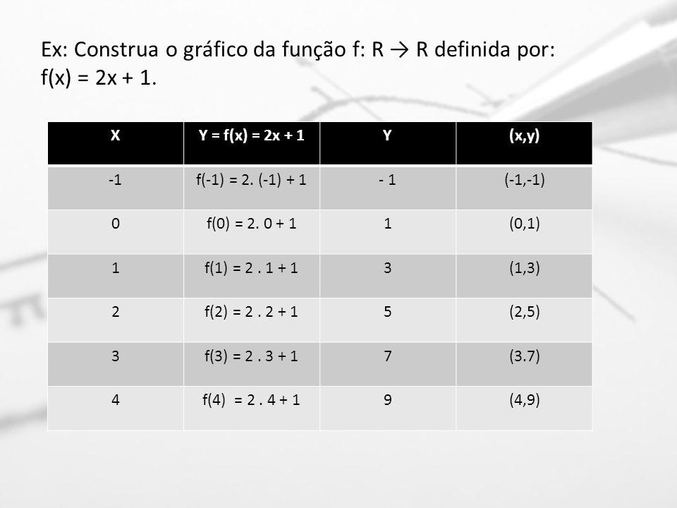 Ex: Construa o gráfico da função f: R R definida por: f(x) = 2x + 1. XY = f(x) = 2x + 1Y(x,y) f(-1) = 2. (-1) + 1- 1(-1,-1) 0f(0) = 2. 0 + 11(0,1) 1f(