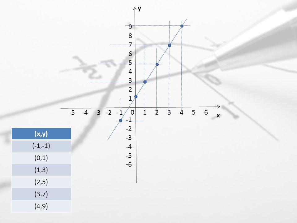 0 1 2 3 4 5 6 -5 -4 -3 -2 -1 -2 -3 -4 -5 -6 987654321987654321 y x (x,y) (-1,-1) (0,1) (1,3) (2,5) (3.7) (4,9)