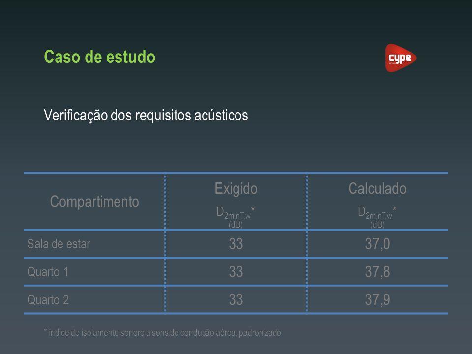 Caso de estudo Compartimento ExigidoCalculado D 2m,nT,w * (dB) Sala de estar 3337,0 Quarto 1 3337,8 Quarto 2 3337,9 Verificação dos requisitos acústic