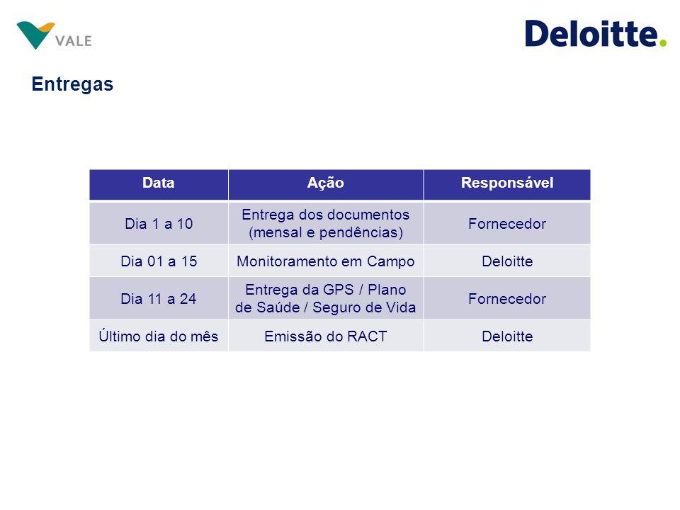 Entregas DataAçãoResponsável Dia 1 a 10 Entrega dos documentos (mensal e pendências) Fornecedor Dia 01 a 15Monitoramento em CampoDeloitte Dia 11 a 24