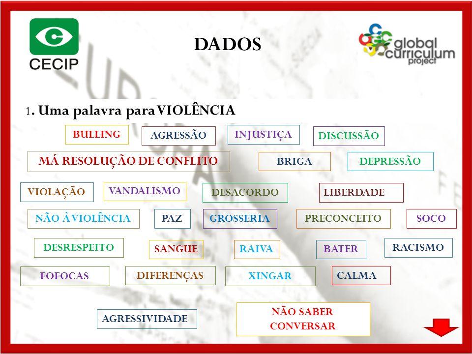DADOS 1. Uma palavra para VIOLÊNCIA MÁ RESOLUÇÃO DE CONFLITO BULLING AGRESSÃO PRECONCEITO GROSSERIA VIOLAÇÃO DESRESPEITO RAIVA NÃO À VIOLÊNCIA DISCUSS