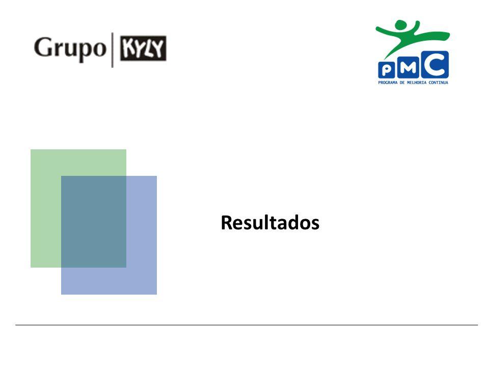 João Ricardo Roeder – joao@kyly.com.br Resultados esperados Aumento da pontualidade de entrega de pedidos Redução de 71% no lead time Retorno de R$ 3,00 para cada R$ 1,00 investido