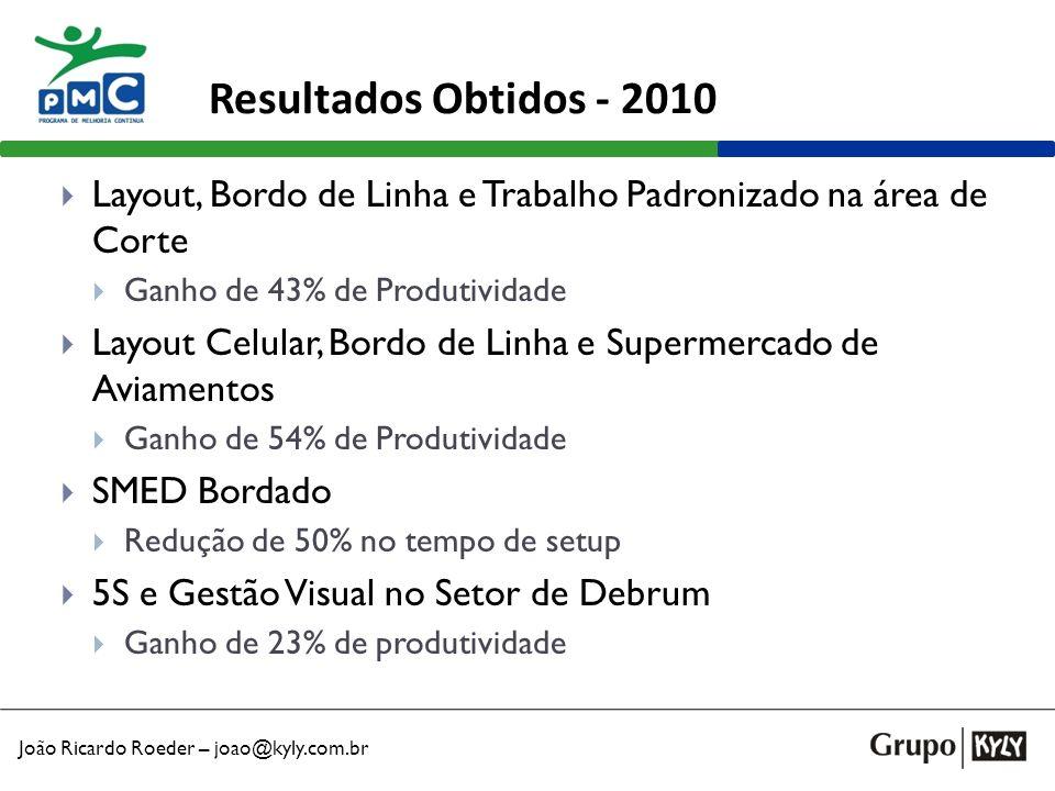 João Ricardo Roeder – joao@kyly.com.br Resultados Obtidos - 2010 Layout, Bordo de Linha e Trabalho Padronizado na área de Corte Ganho de 43% de Produt