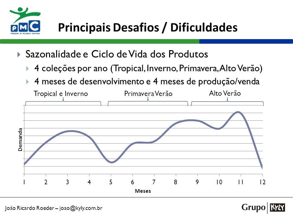 João Ricardo Roeder – joao@kyly.com.br Principais Desafios / Dificuldades Sazonalidade e Ciclo de Vida dos Produtos 4 coleções por ano (Tropical, Inve