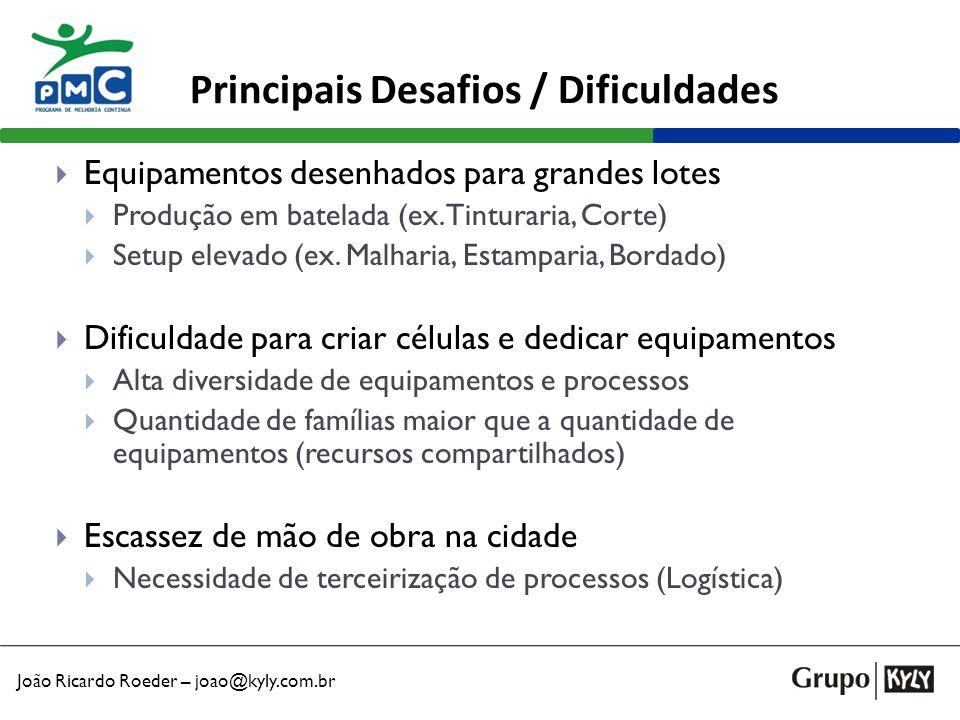João Ricardo Roeder – joao@kyly.com.br Principais Desafios / Dificuldades Equipamentos desenhados para grandes lotes Produção em batelada (ex. Tintura