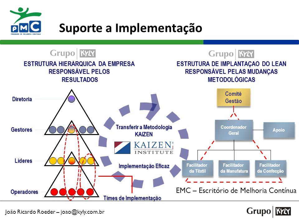 João Ricardo Roeder – joao@kyly.com.br Modelo GEMBAKAIZEN* Inovação Padrões (SDCA) Melhoria (PDCA) Projetos Cadeia de Valor Atividades Kaizen Diárias Eventos Kaizen Modelo de Estratégia Kaizen (Programa Corporativo de Melhoria Contínua) 4 Tipos de Times de MC 3 Tipos de Desafios MC (Kaizen) Gerentes Supervisores Operadores Desenhar Valor no GEMBA Eliminar Muda no GEMBA Manter MUDA fora do GEMBA MUDA = Desperdício SDCA = Standardize (Padronizar), Do (Fazer), Check (Checar), Act (Atuar) GEMBA = Local de trabalho (onde é agregado valor para o cliente) MC = Melhoria Contínua = Kaizen * KAIZEN e GEMBAKAIZEN são marcas de propriedade do