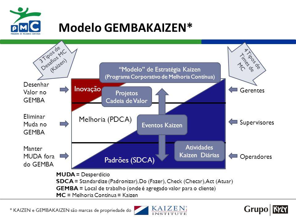 João Ricardo Roeder – joao@kyly.com.br Modelo GEMBAKAIZEN* Inovação Padrões (SDCA) Melhoria (PDCA) Projetos Cadeia de Valor Atividades Kaizen Diárias