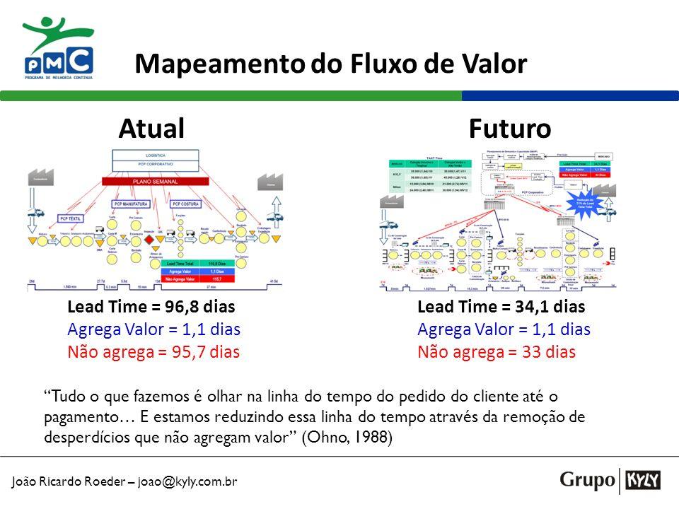 João Ricardo Roeder – joao@kyly.com.br Mapeamento do Fluxo de Valor AtualFuturo Lead Time = 96,8 dias Agrega Valor = 1,1 dias Não agrega = 95,7 dias L