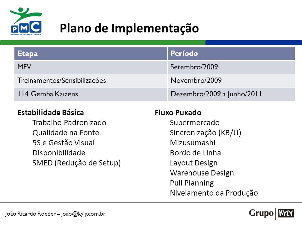 João Ricardo Roeder – joao@kyly.com.br Plano de Implementação EtapaPeríodo MFVSetembro/2009 Treinamentos/SensibilizaçõesNovembro/2009 114 Gemba Kaizen