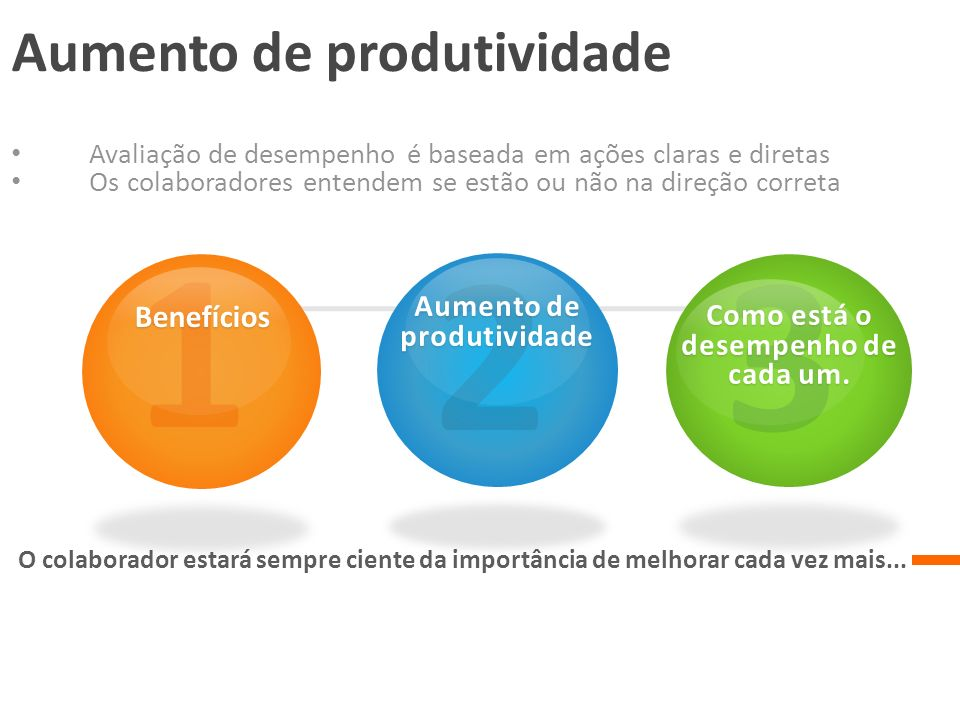 Aumento de produtividade Avaliação de desempenho é baseada em ações claras e diretas Os colaboradores entendem se estão ou não na direção correta O co