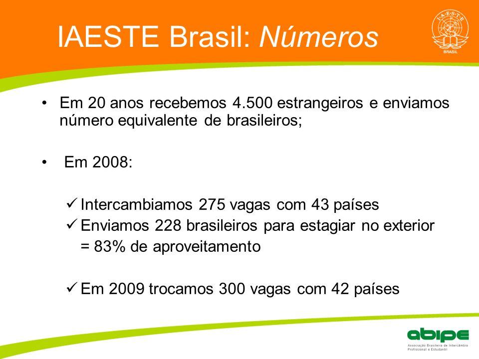 Quem é a ABIPE? IAESTE Brasil: Números Em 20 anos recebemos 4.500 estrangeiros e enviamos número equivalente de brasileiros; Em 2008: Intercambiamos 2