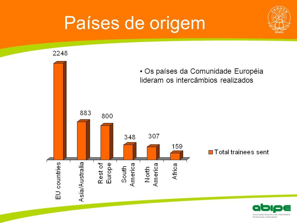 Quem é a ABIPE? Países de origem Os países da Comunidade Européia lideram os intercâmbios realizados