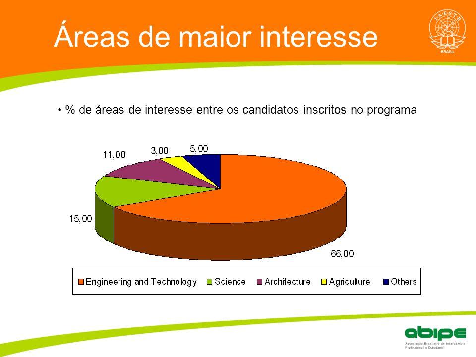 Quem é a ABIPE? Áreas de maior interesse % de áreas de interesse entre os candidatos inscritos no programa