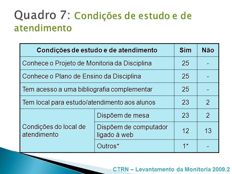 Condições de estudo e de atendimento SimNão Conhece o Projeto de Monitoria da Disciplina 25- Conhece o Plano de Ensino da Disciplina 25- Tem acesso a