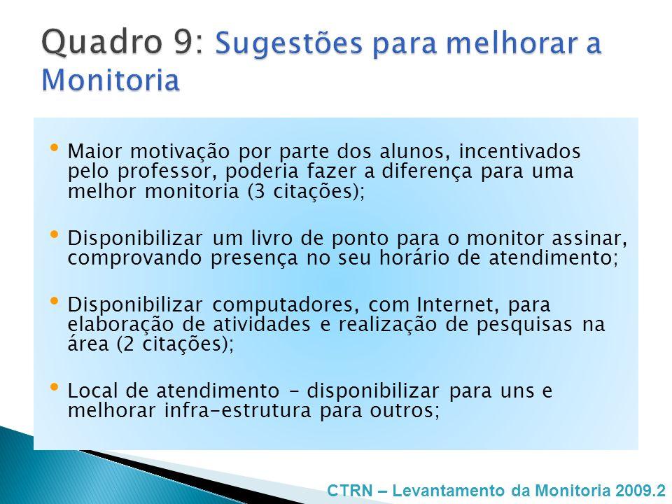 Maior motivação por parte dos alunos, incentivados pelo professor, poderia fazer a diferença para uma melhor monitoria (3 citações); Disponibilizar um
