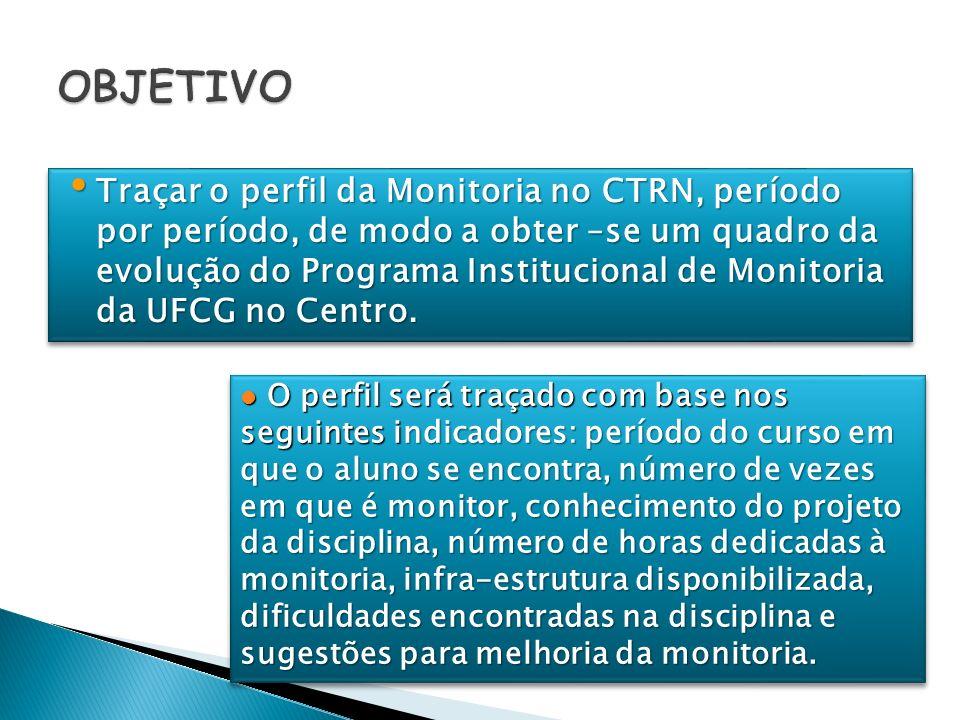 Traçar o perfil da Monitoria no CTRN, período por período, de modo a obter –se um quadro da evolução do Programa Institucional de Monitoria da UFCG no