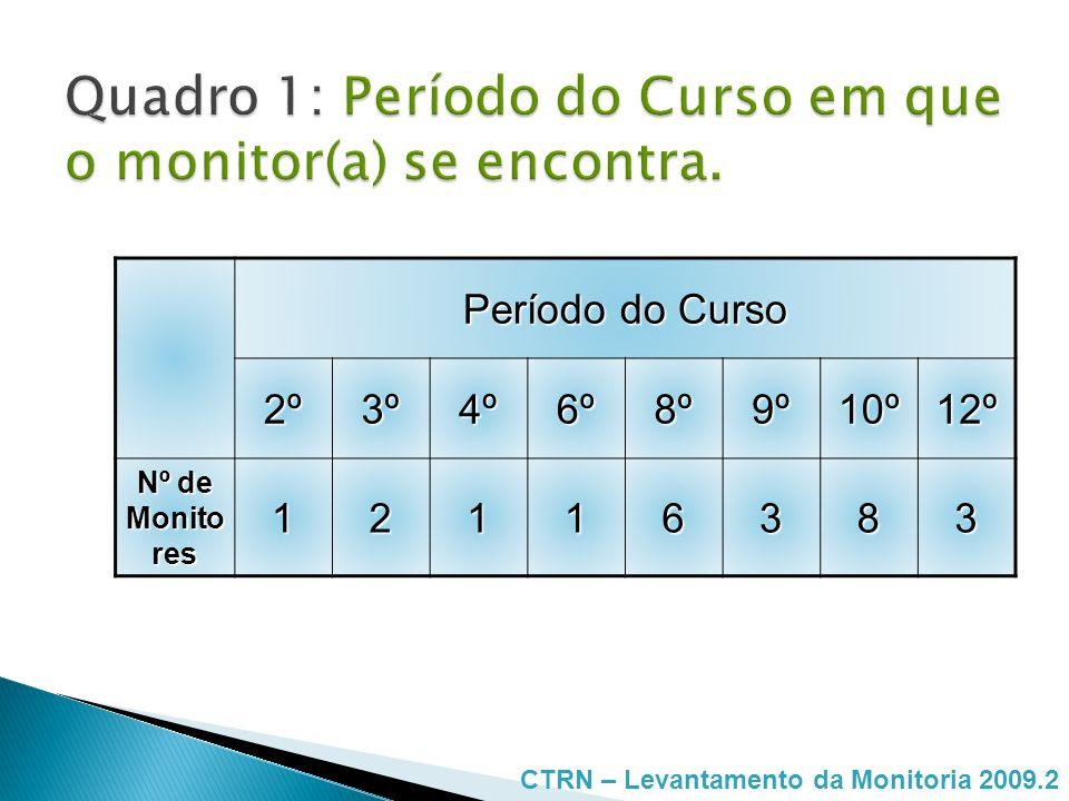 Período do Curso 2º3º4º6º8º9º10º12º Nº de Monito res 12116383 CTRN – Levantamento da Monitoria 2009.2