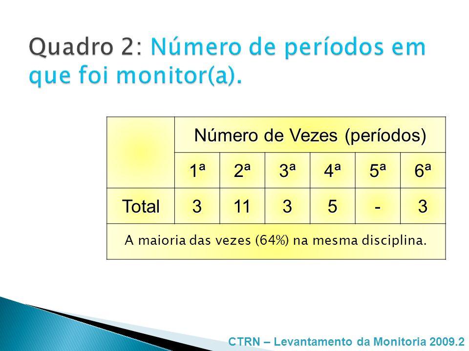 Número de Vezes (períodos) 1ª2ª3ª4ª5ª6ª Total31135-3 A maioria das vezes (64%) na mesma disciplina. CTRN – Levantamento da Monitoria 2009.2